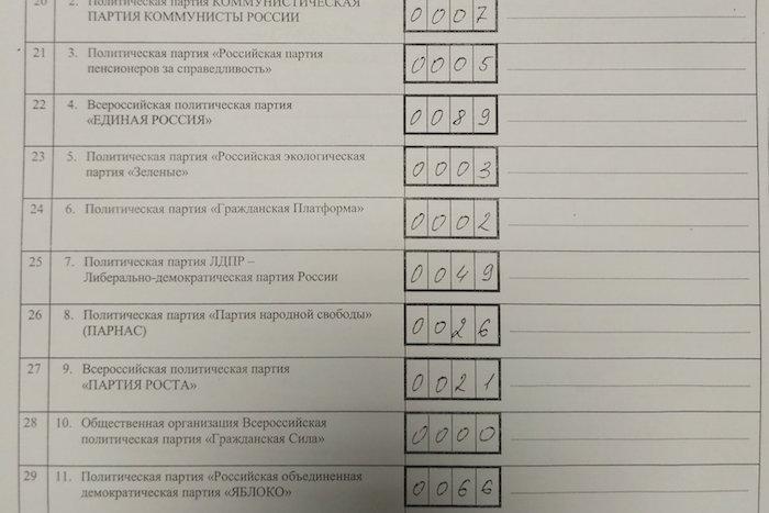 Бездомные Петербурга выбирали «Единую Россию», «Яблоко» и «ЛДПР»