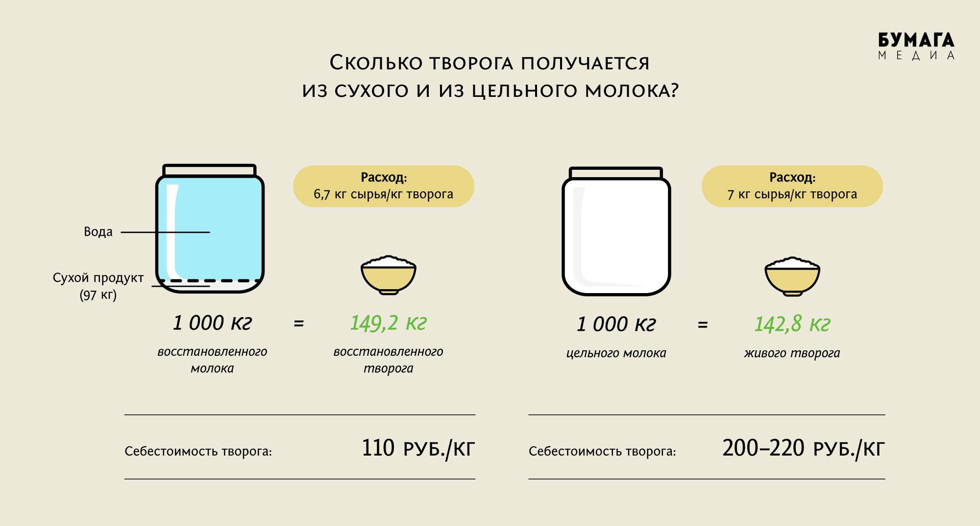 Как перевести литры моторного масла в тонны