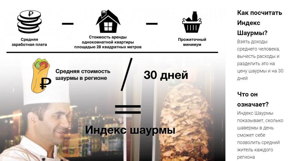 Уровень жизни волгоградцев измерили спомощью «Индекса шаурмы»