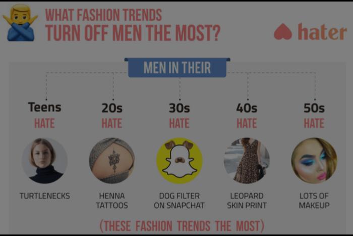 BuzzFeed выяснил, что мужчины и женщины больше всего ненавидят во внешнем виде друг друга