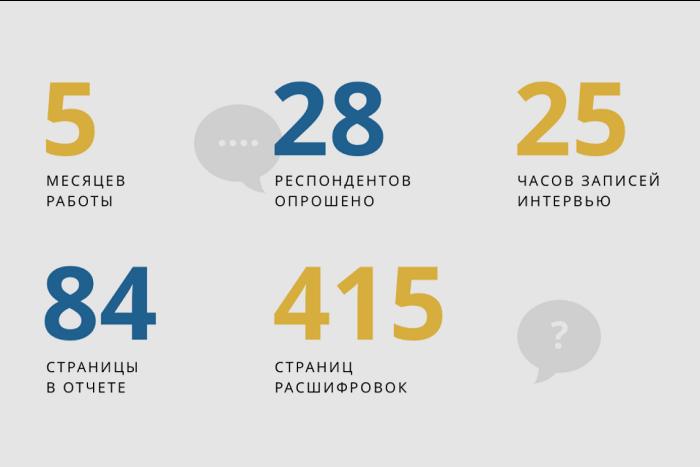 «Бумага» выпустила спецпроект об ингерманландцах в Петербурге. Он основан на исследовании, которое мы вели 5 месяцев