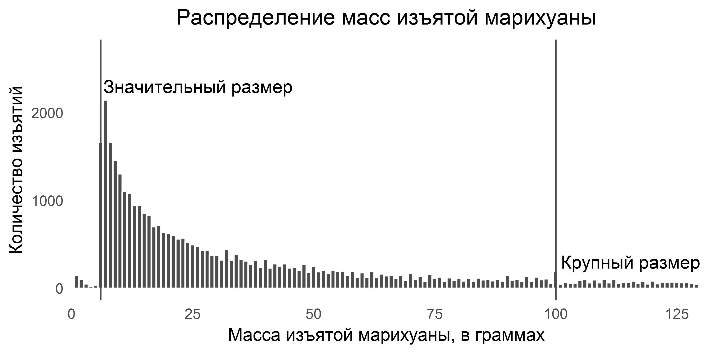 Сколько марихуаны можно носить с собой украина купить семена конопли голландия