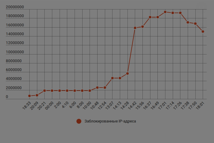 Сколько миллионов IP-адресов заблокировал Роскомнадзор, пытаясь заблокировать Telegram. Смотрите график