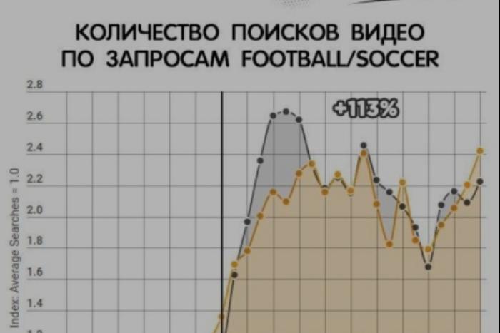Pornhub сообщил, что во время матча с Испанией трафик из России упал на 17 %. По сравнению с другими странами, это маленький показатель