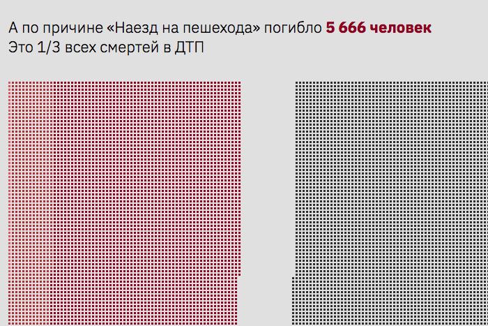 Сколько человек погибло в ДТП за последний год? Петербургское агентство «Инфографика» опубликовало проект о жертвах аварий и других катастроф
