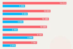 Какие вакансии востребованы в Петербурге и где сколько платят