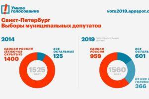 В Петербурге подвели предварительные итоги муниципальных выборов. Сколько из избранных депутатов не от «Единой России» — смотрите в инфографике
