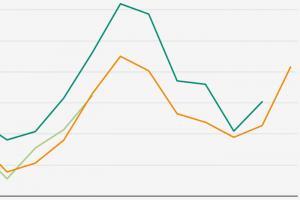 За 22 дня июля в Петербурге от коронавируса умерло больше людей, чем за весь июнь. Показатели смертности близки к рекордным за всю пандемию