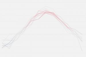 В Петербурге стабильно теплеет. Посмотрите, как меняется среднемесячная температура последние 50 лет
